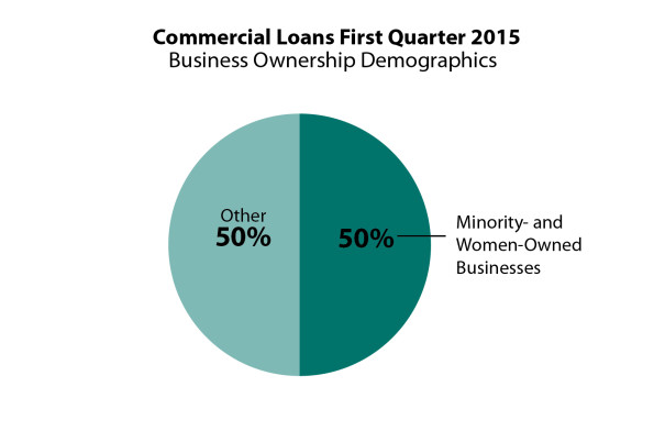 HOPE Impact - Charts - Q1 2015 - Commercial - Business Owner Demographics