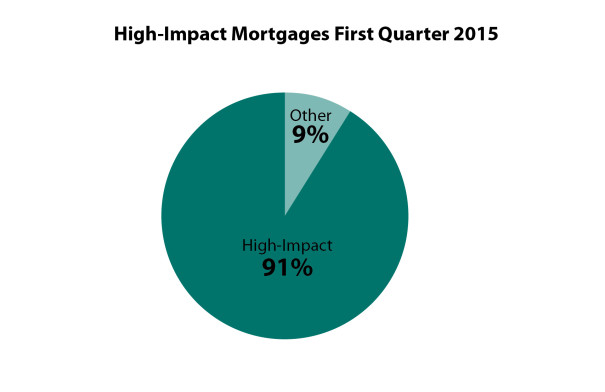 HOPE Impact - Charts - Q1 2015 - Mortgage - High Impact